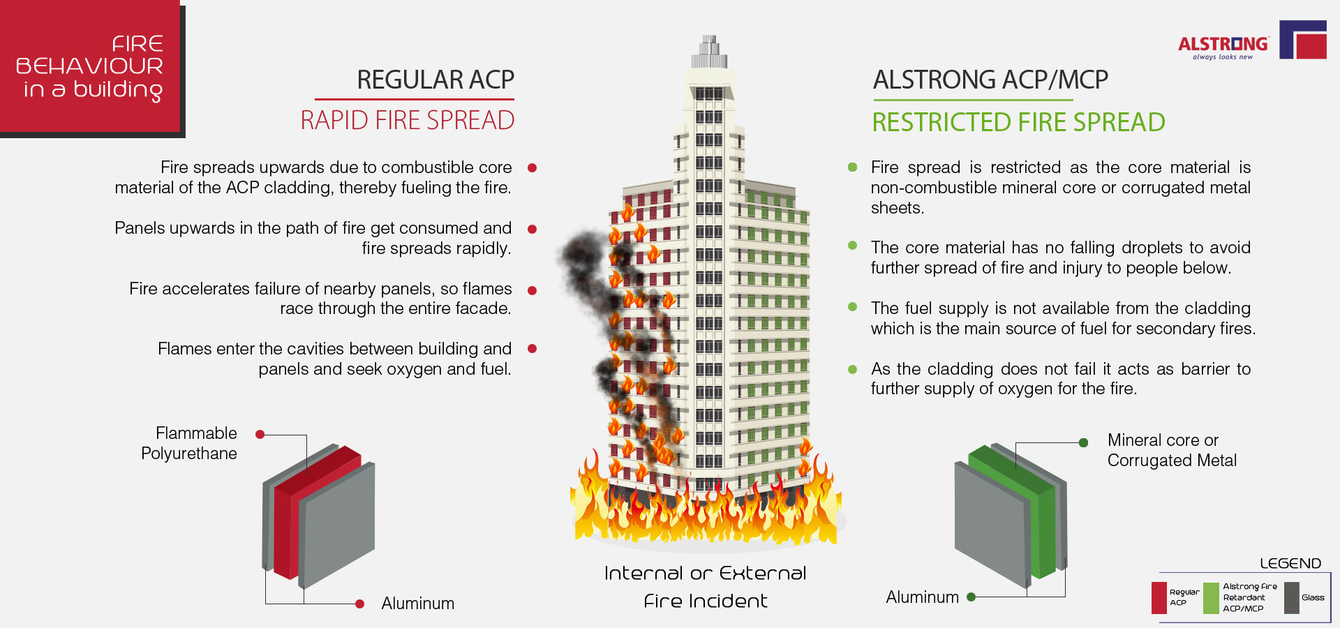 fire-retardant-nature-of-alstrong-acp-mcp-panels